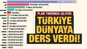Türkiye dünyaya aşı dersi verdi